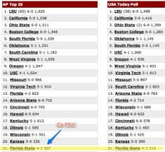 college football ranking