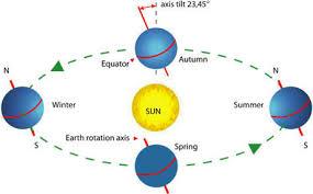 evolusi bumi berlawanan arah jarum jam