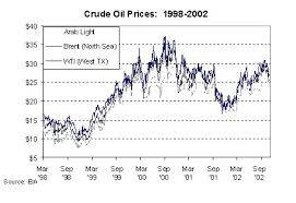 Rise in Crude Oil Prices