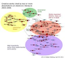 Visualising Networks of Electronic Literature  Dissertations and