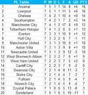 EPL Table: Latest Week 20 Results, Scores and 2015 Premier League.