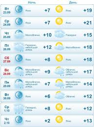 Прогноз погоды на сентябрь 2018 года в Йошкар-Оле?