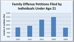 New York State Domestic Violence DashboardProject      Data     Bar graph    Family Offense Petitions Filed by Individuals Under Age