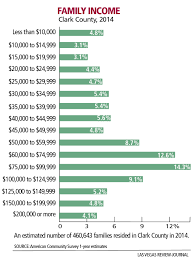 Cheapest Places To Buy A House Is Las Vegas A Good Place To Raise A Family U2013 Las Vegas Review