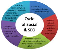 Cycle-of-Social-SEO