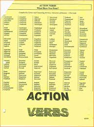 strong words for resumes strong active verbs resume virtren com