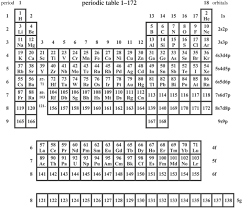 how is the modern periodic table organized the periodic table icon and inspiration philosophical