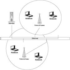 comunicacion wireless