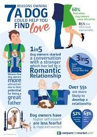 An Online Dating Blog by Shimrit Elisar     A blog about online      Puppy Love Infographic