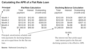 flat rate finance wikipedia