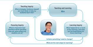 Teaching as inquiry model  New Zealand Curriculum   TKI