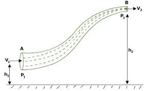 Bernoulli     s Theorem