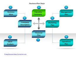 Great business plan presentations   Order paper cheap Uol