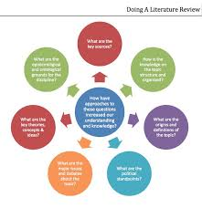 images about Research Matters on Pinterest Pinterest Doing a Literature Review