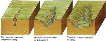 Image result for v shaped valley