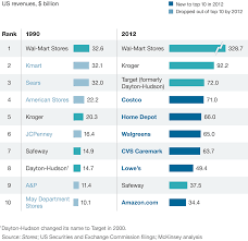 how retailers can keep up with consumers mckinsey u0026 company