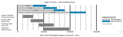 eagle tt 12 awd diesel aircraft tug pilotjohn gse