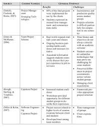 The Literature Review What literature and where        ppt download Types of scholarly journal articles   PSYC      Taylor  Winter         Research Guides at Tacoma Community College