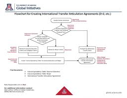 transfer agreement template transfer articulation 2 2 1 3 etc ua global initiatives process flow