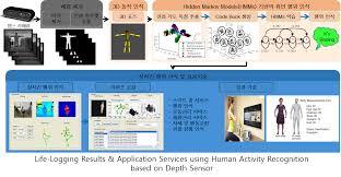Life Logging Results  amp  Application Services using Human Activity Recognition based on Depth Sensor