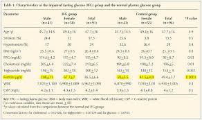 essays on diabetes management pinkumdns Figure