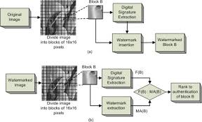 Watermarking Based Image Authentication System in the Discrete     InTech