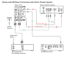 sony best home theater connect tv to home theater best home design contemporary under