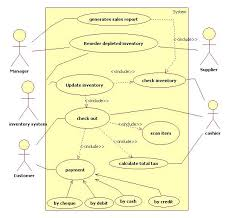 Use Case Diagram for Point Of Sale Terminal Programs and Notes for MCA