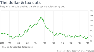 republicans u0027 tax cut fantasy suffers from supply side amnesia