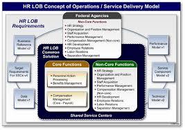 HR Service Center Model   private investigator resume happytom co