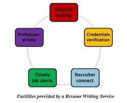 resume writing service jpg SEC LINE Temizlik Should You Use a Resume Writing Service Resume writing
