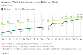 In U S       Approve of Black White Marriage  vs     in        Gallup