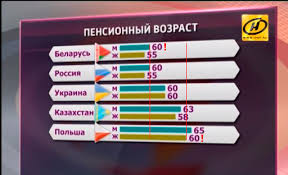 Украина, пенсию привязали к стажу с 2000, как рассчитать пенс. возраст?
