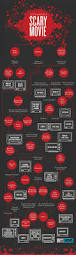 5 freaky horror movie infographics venngage