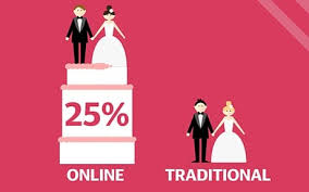 Marriages that begin online are     more likely to last than marriages that begin in more traditional ways Source  University of Chicago The Telegraph