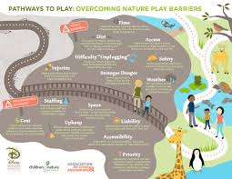 Phoenix Zoo Map by Nature Play Begins At Your Zoo U0026 Aquarium