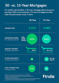which is better 15 yr or 30 yr mortgage