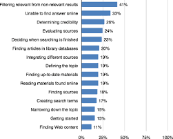 Results are ranked from most to least agreed statements about student difficulties with everyday life research  Responses for    strongly agreed    and         First Monday