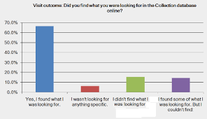 Scholarly Information Seeking Behaviour in the British Museum     Museums and the Web