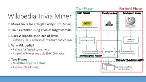 Mining Interesting Trivia for Entities from Wikipedia PART I