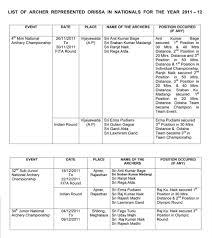 resume achievements examples list of achievements odisha archery association resume list odisha archery association achievements