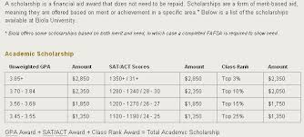 Solutions   Why Study  Solutions SAT ACT Courses
