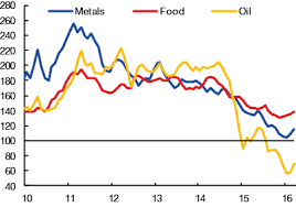 Source  IMF  Primary Commodity Price system  VoxEU