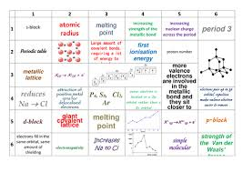 AQA AS Year   A Level Chemistry Inorganic Chemistry Learning Grids