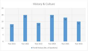 prelims trend analysis history and culture how to prepare