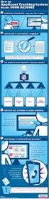 Best Job Resume Ever by 266 Best Career Resume Images On Pinterest Resume Tips Resume
