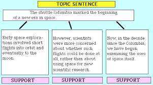 Paragraph essay outline SlideShare