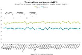 PRRI PRRI PRRI AVA same sex marriage trendline