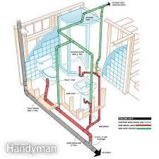 How To Plumb A Basement Bathroom Family Handyman - Plumbing for bathroom
