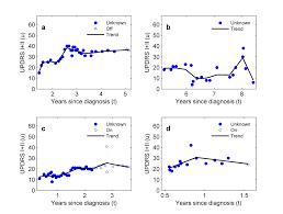 JMIR Quantifying Short Term Dynamics of Parkinson     s Disease Using     View this figure    Figure